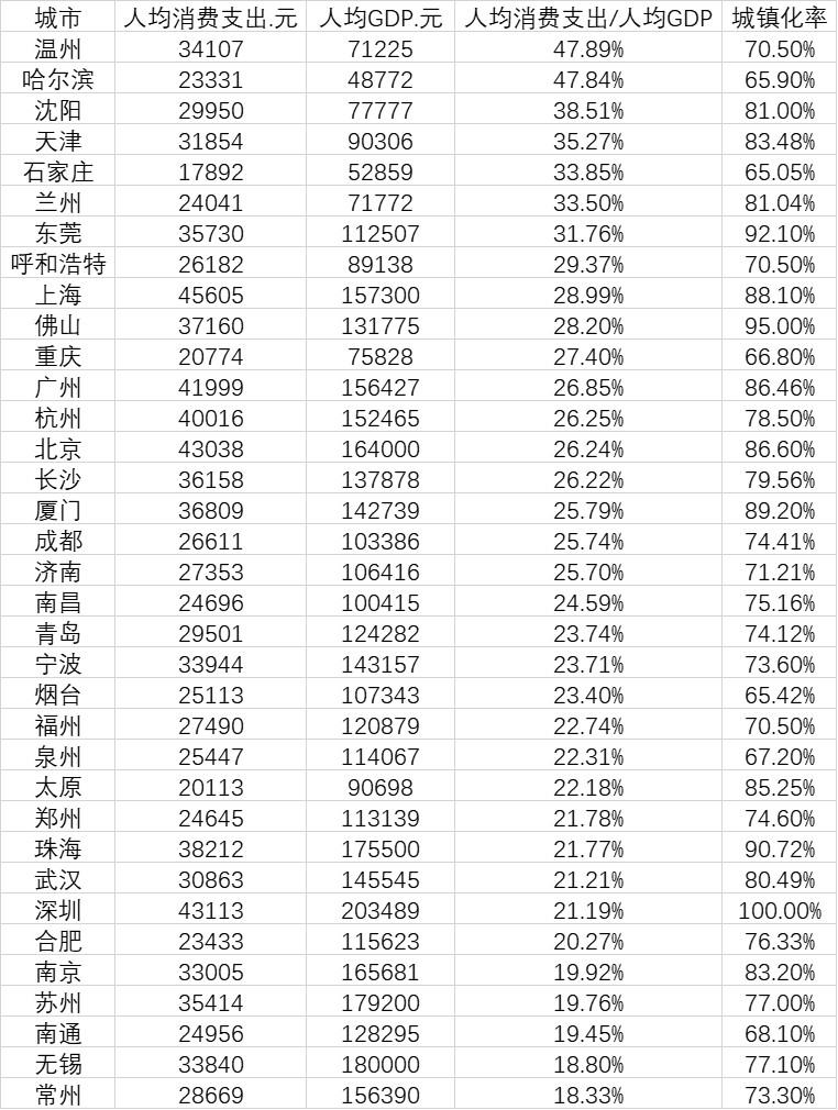 35城人均消费排行榜:5城超4万元 这个城市居榜首